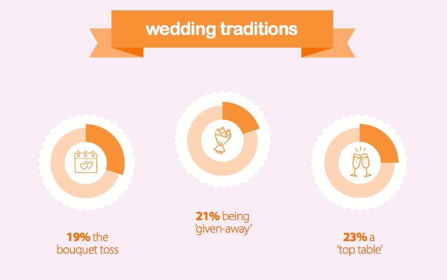 Wedding traditions dislikes
