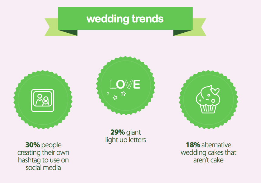 Wedding trends dislikes
